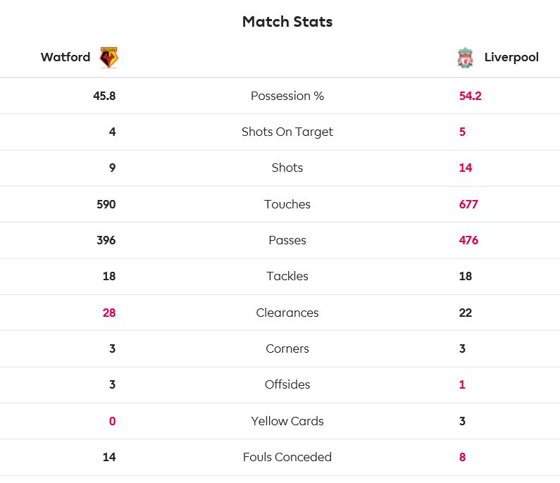 stats Watford - LFC